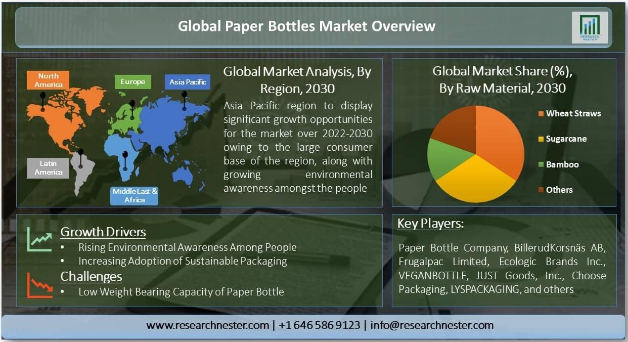 Global Paper Bottles Market