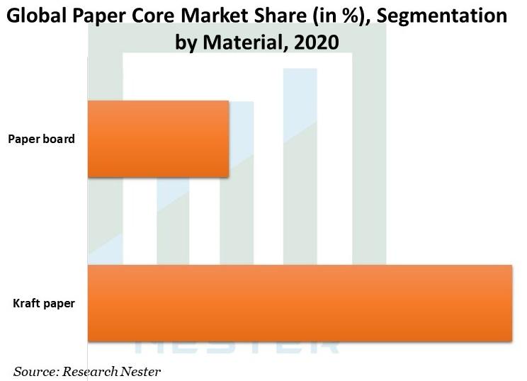 Global-Paper-Core-Market