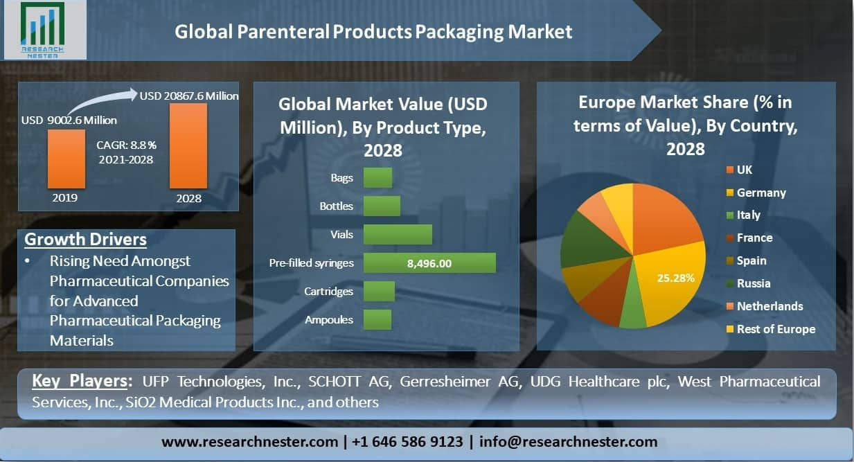 Global-Parenteral-Products-Packaging-Market