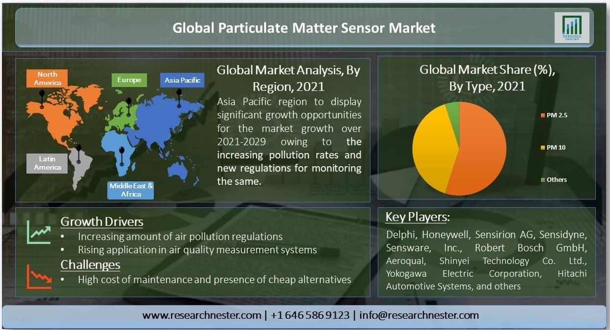 Global-Particulate-Matter-Sensor-Market