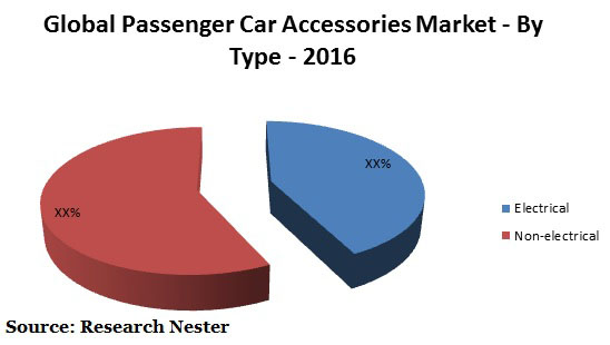 Passenger Car Accessories Market