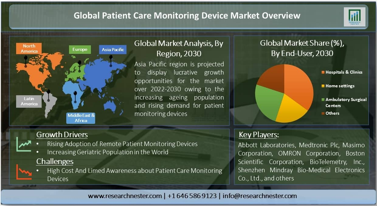Global Patient Care Monitoring Devices Market