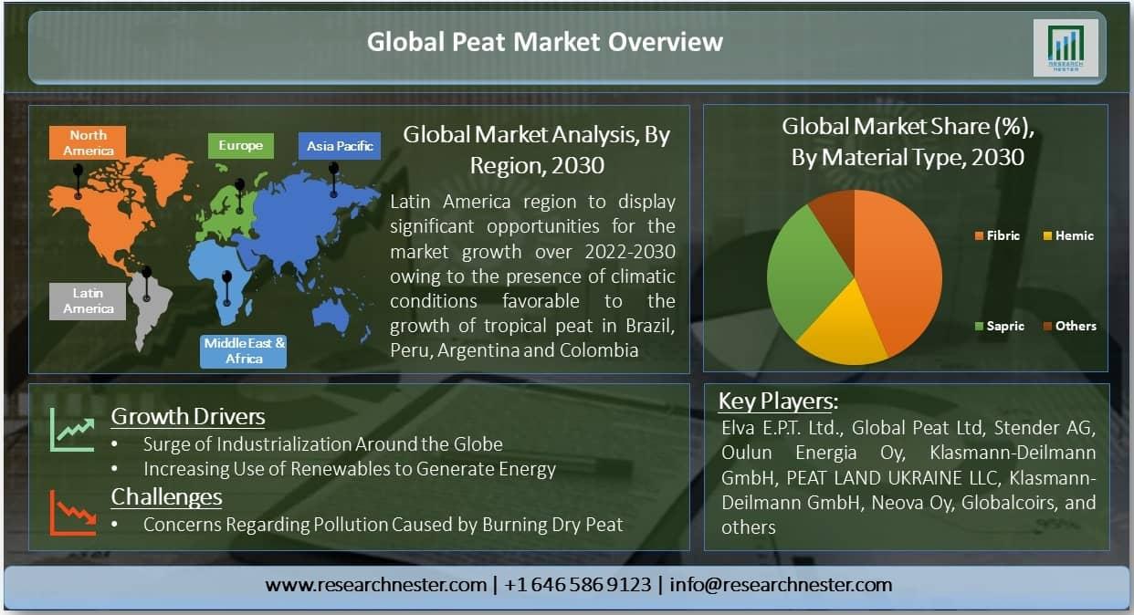 Global Peat Market