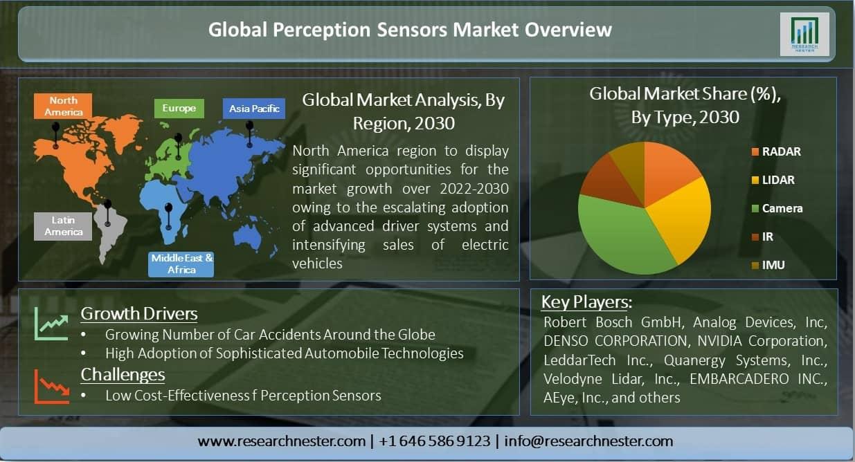 Global-Perception-Sensors-Market-Overview