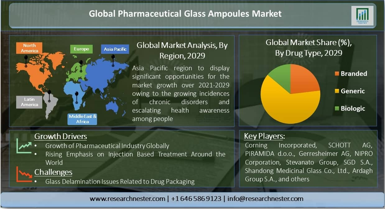 Global-Pharmaceutical-Glass-Ampoules-Market