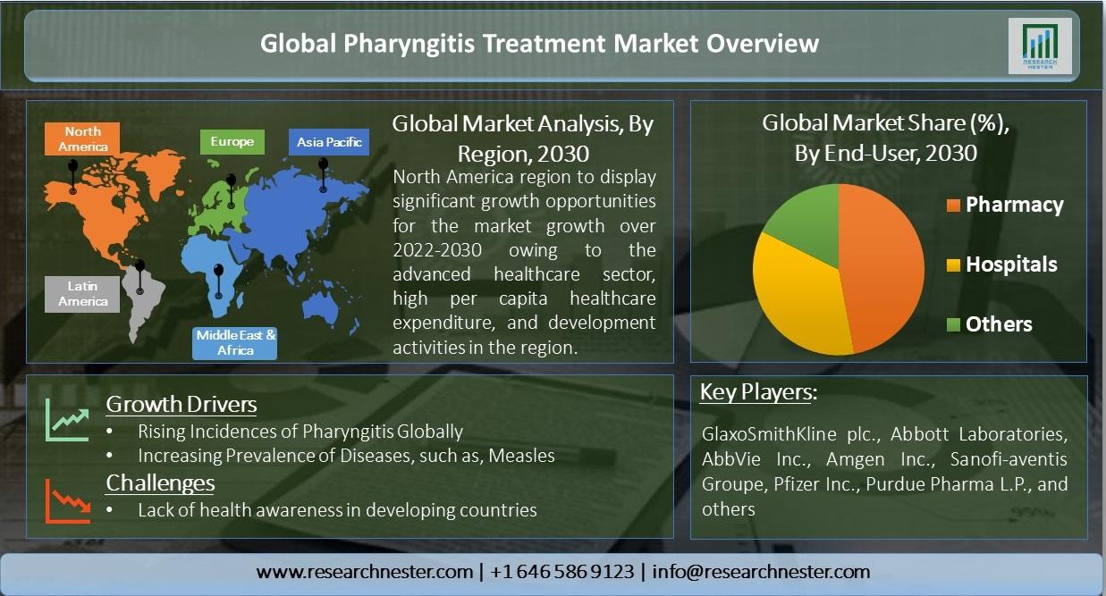 Global-Pharyngitis-Treatment-Market-Overview