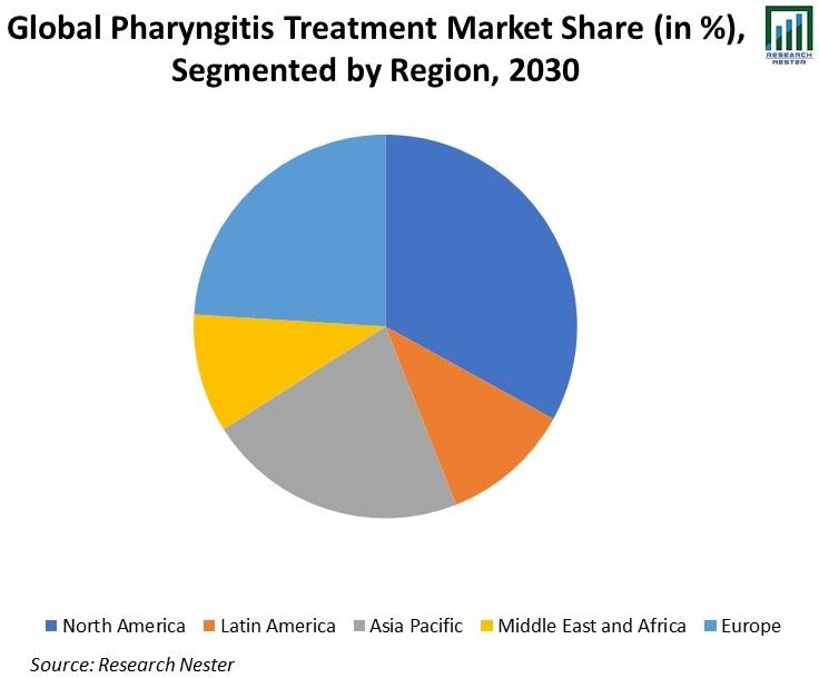 Global-Pharyngitis-Treatment-Market-Share