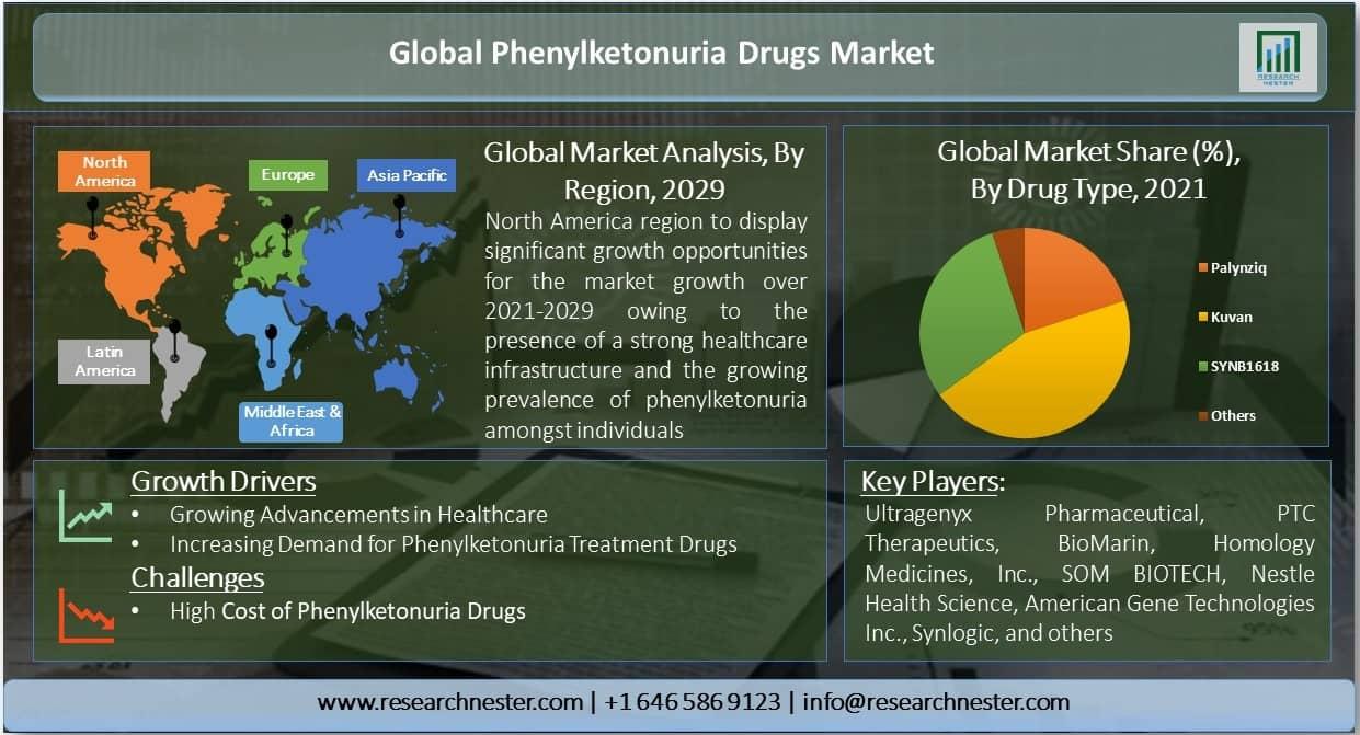Phenylketonuria Drugs Market