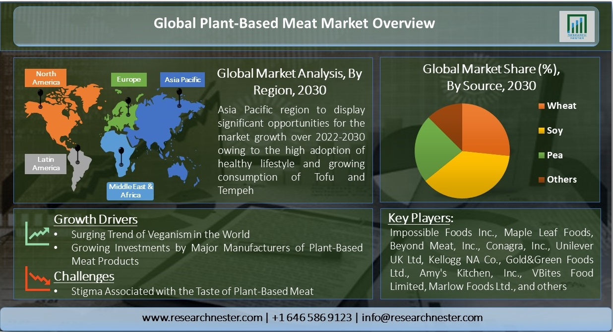 Global-Plant-Based-Meat-Market-Overview