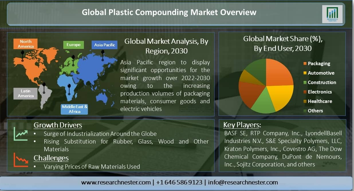 Global-Plastic-Compounding-Market-Overview