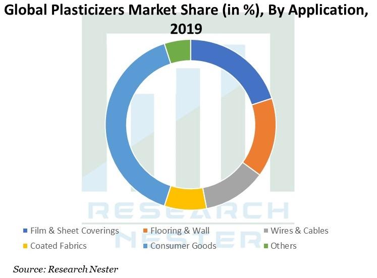 Global-Plasticizers-Market