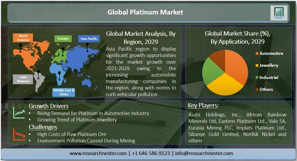 Platinum Market Graph