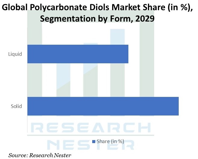 Global-Polycarbonate-Diols-Market-Size