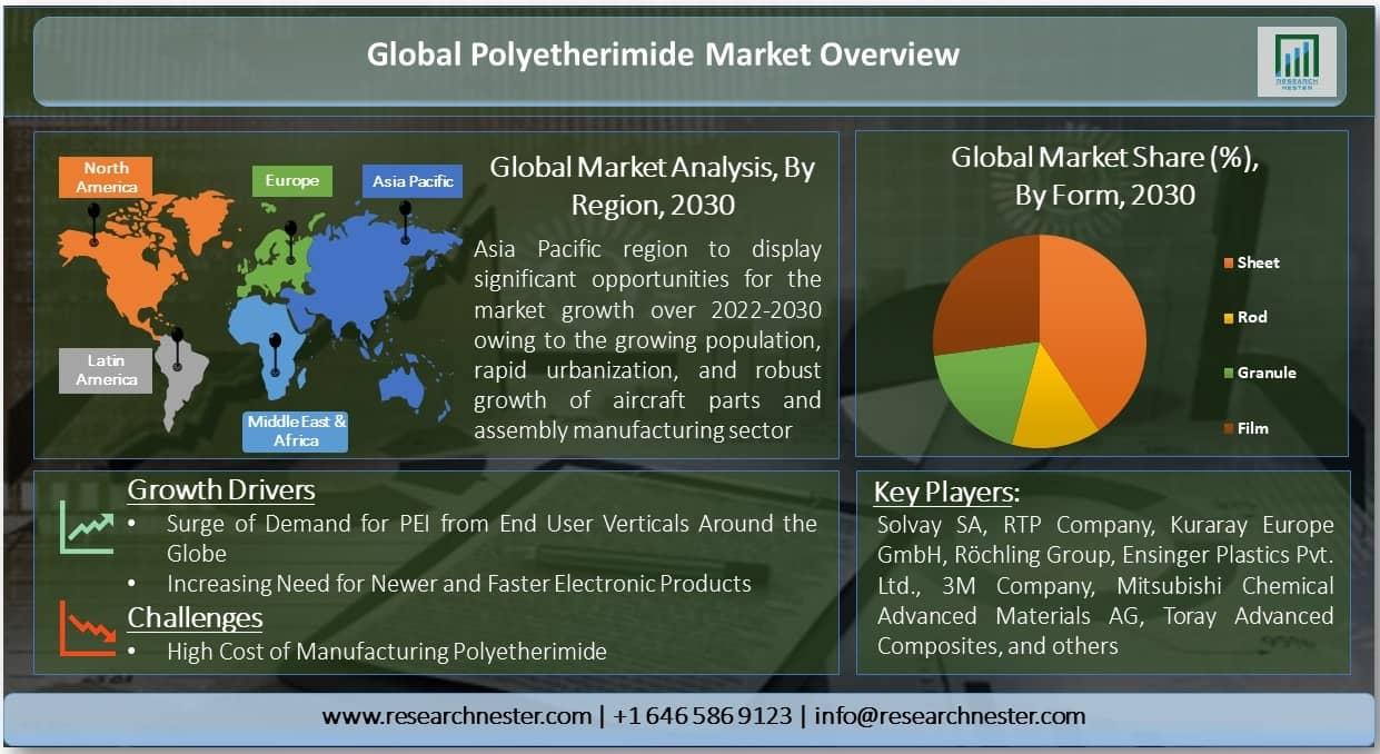Global Polyetherimide Market