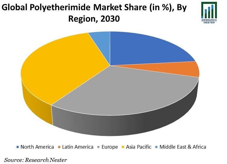 Polyetherimide Market
