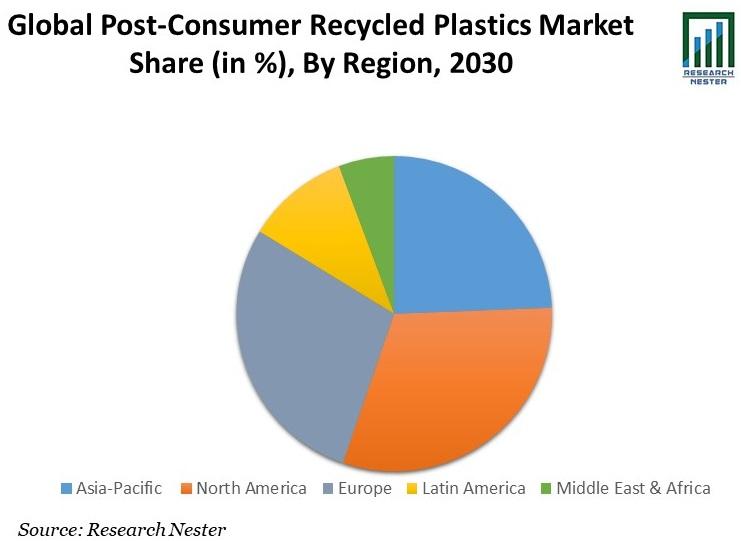 Post-consumer Recycled Plastics Market