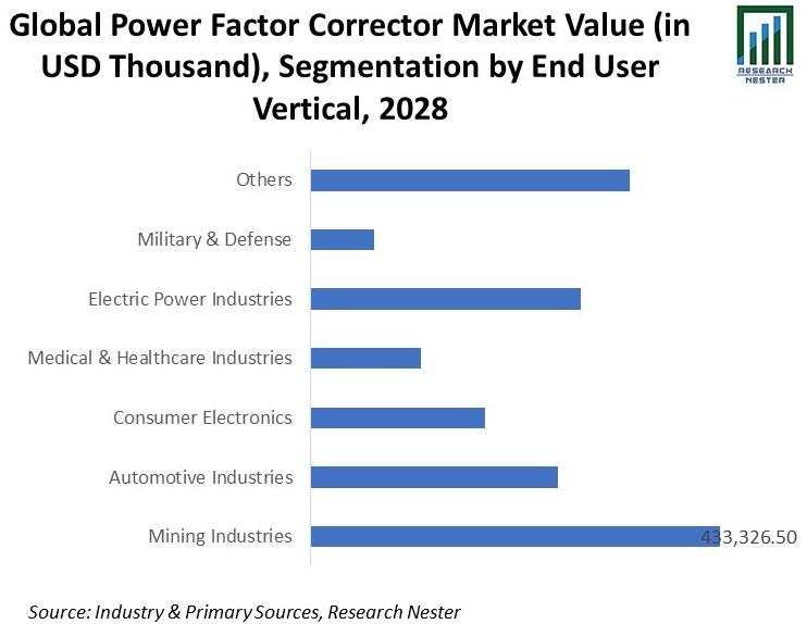Global Power Factor Corrector (PFC) Market