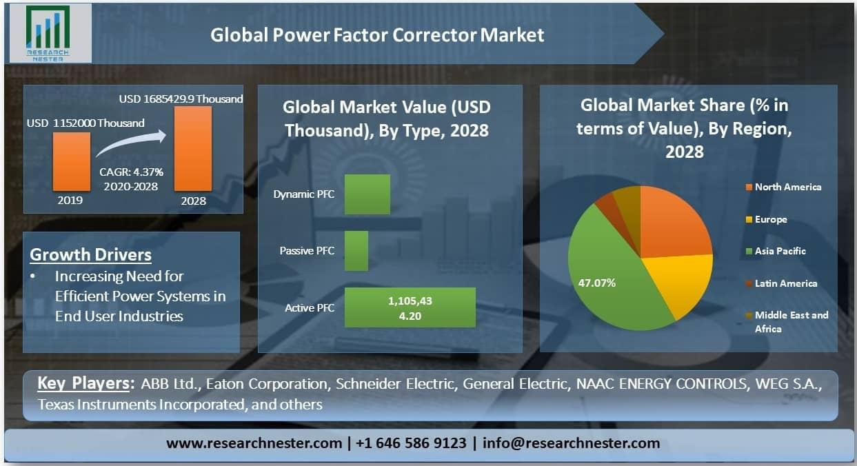 Power Factor Corrector (PFC) Market