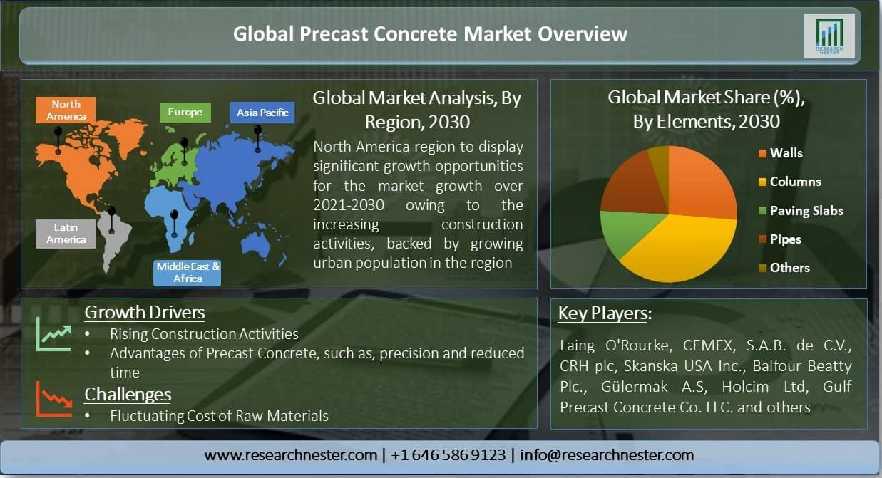 Global-Precast-Concrete-Market-Overview