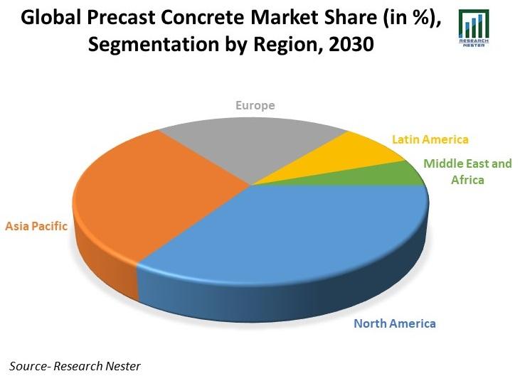 Global-Precast-Concrete-Market-Share