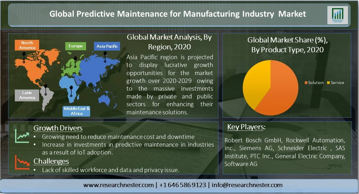 Global-Predictive-Maintenance-for-Manufacturing-Industry-Market