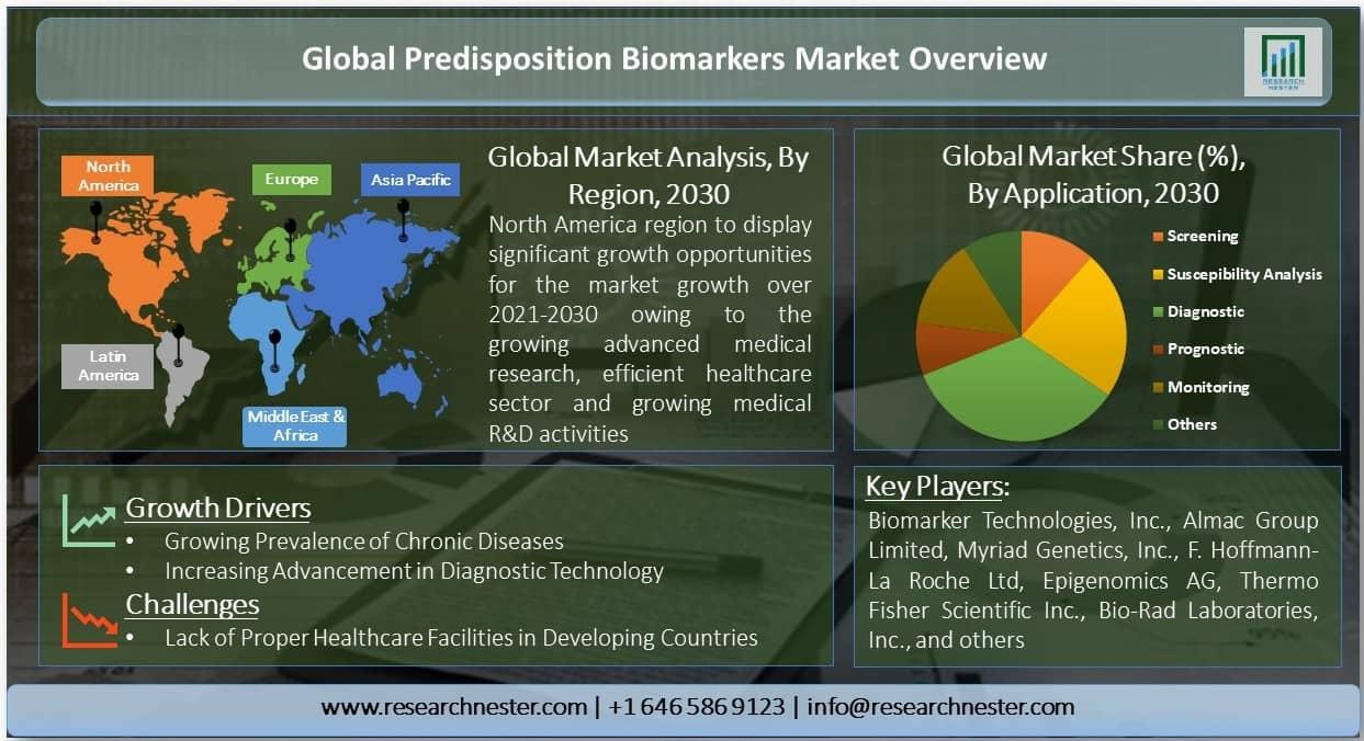 Global Predisposition Biomarkers Market