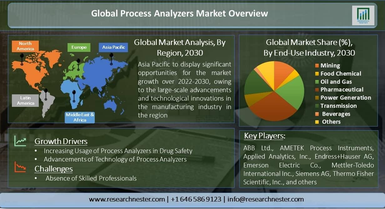 Global-Process-Analyzers-Market-Overview