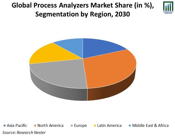 Global-Process-Analyzers-Market-Share.