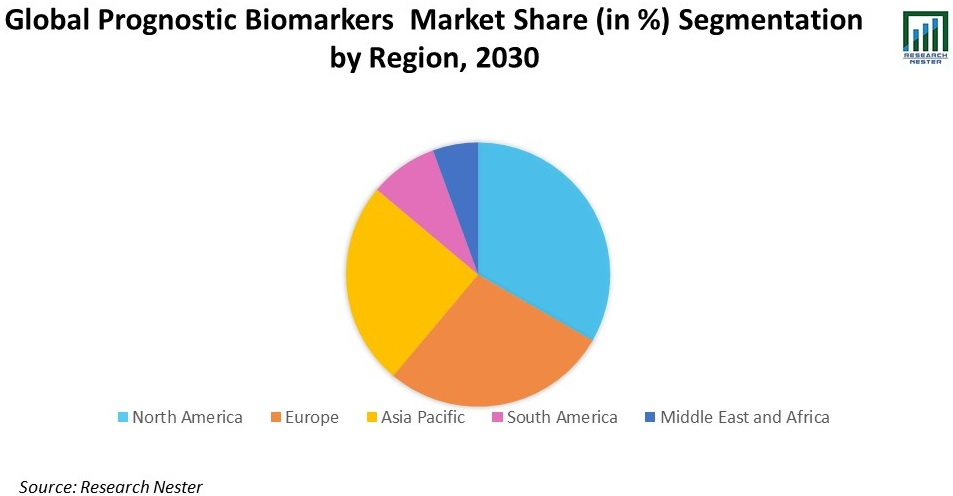 Prognostic Biomarkers Market