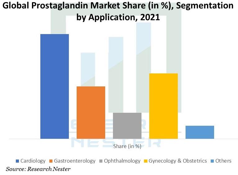 /Global-Prostaglandin-Market-Share