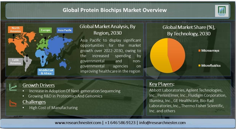Protein Biochips Market