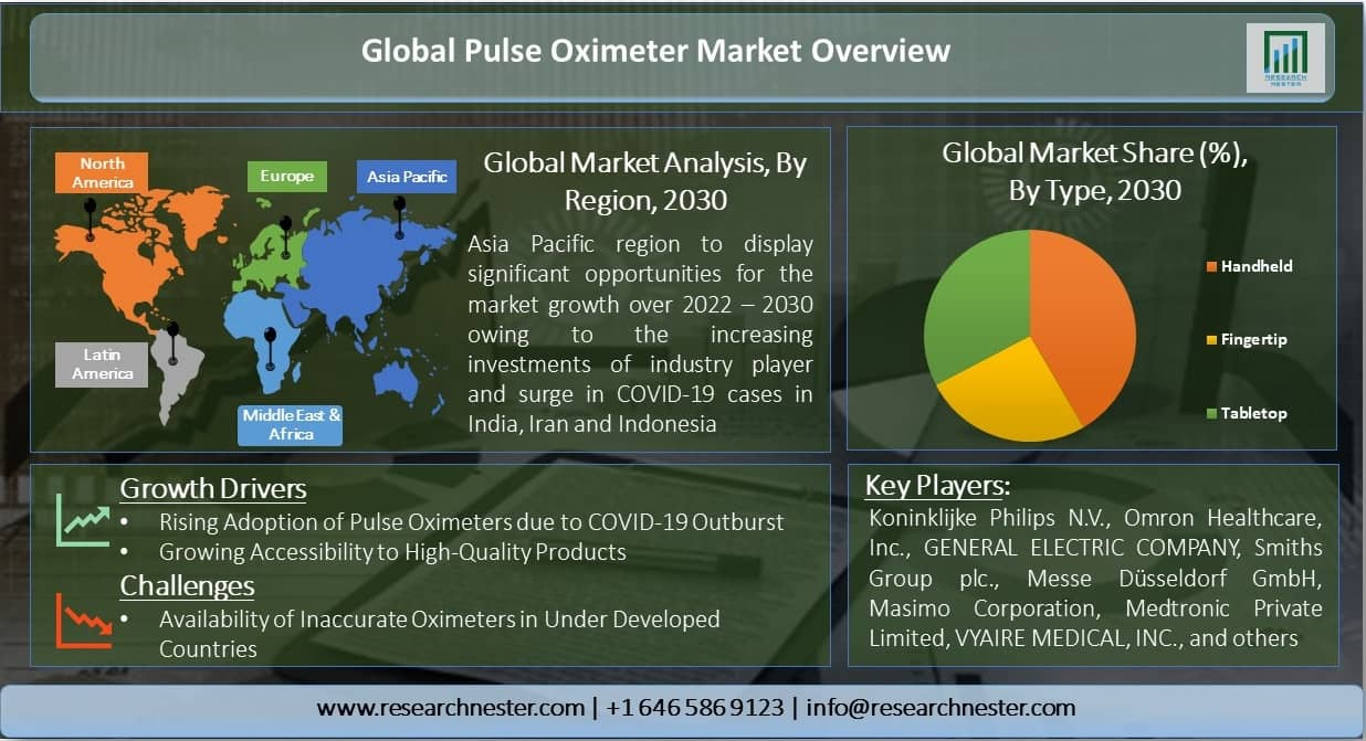 Pulse Oximeter Market Graph