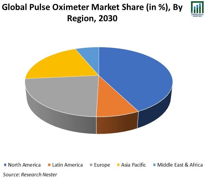 Global-Pulse-Oximeter-Market-Share