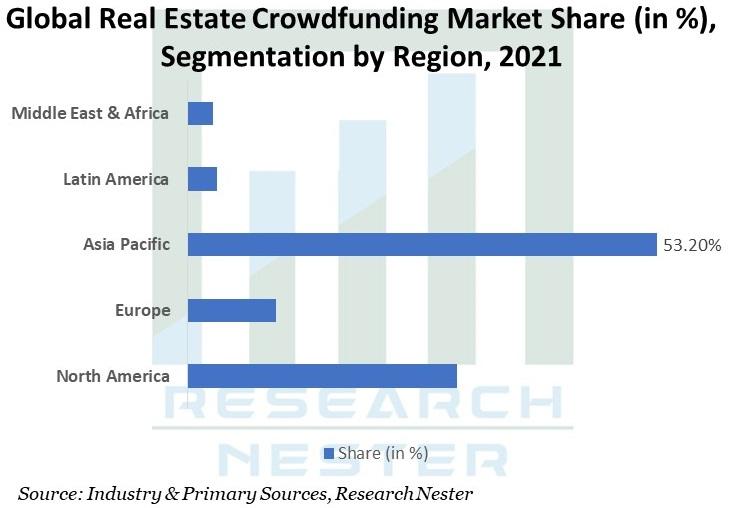Global-Real-Estate-Crowdfunding-Market