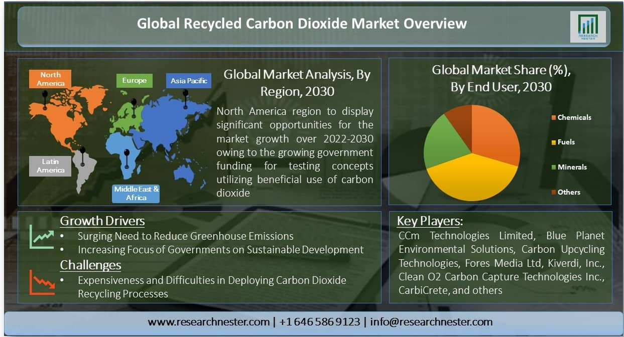 Recycled Carbon Dioxide Market