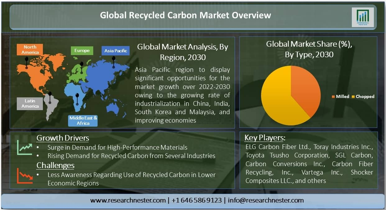 Global Recycled Carbon Market