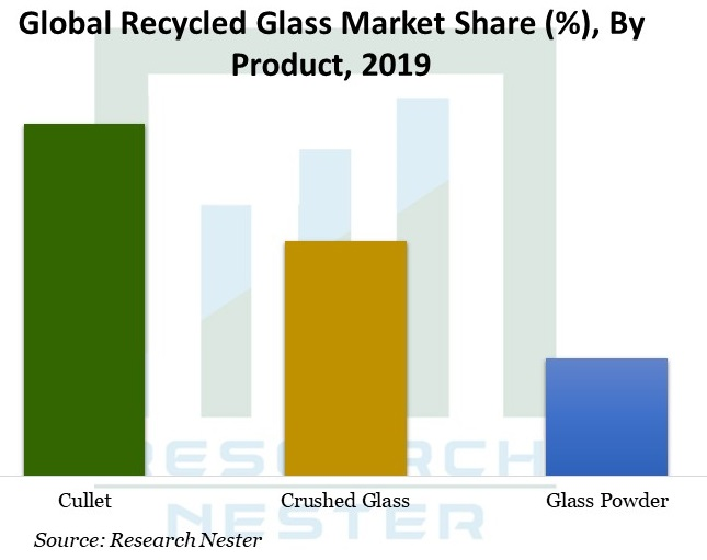 Global-Recycled-Glass-Market