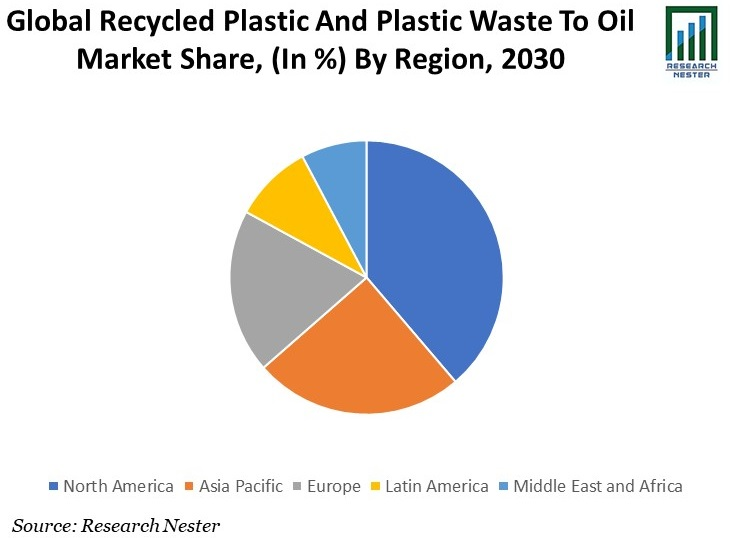 Recycled Plastic and Plastic Waste to Oil Market