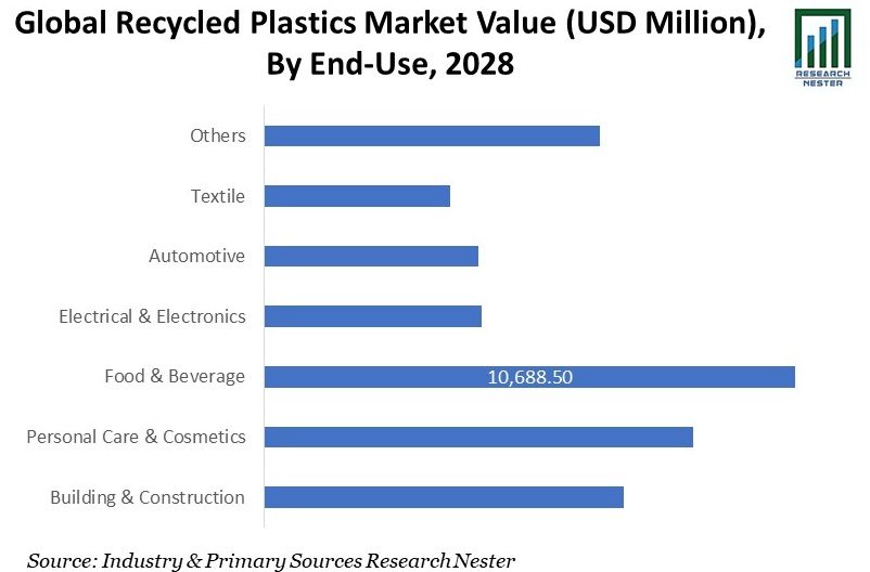 Global Recycled Plastics Market