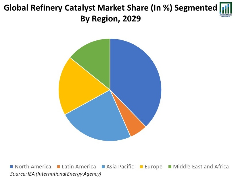 Global-Refinery-Catalyst-Market-Share