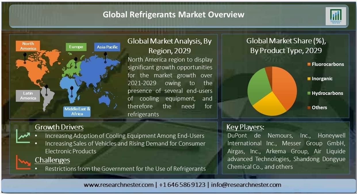 Global Refrigerant Market