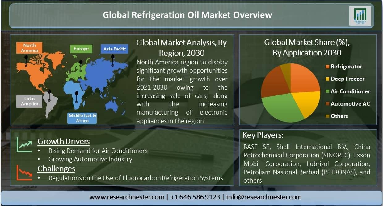 Global-Refrigeration-Oil-Market-Overview