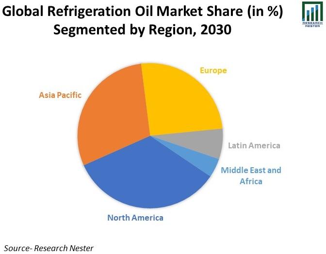 Global-Refrigeration-Oil-Market-Share