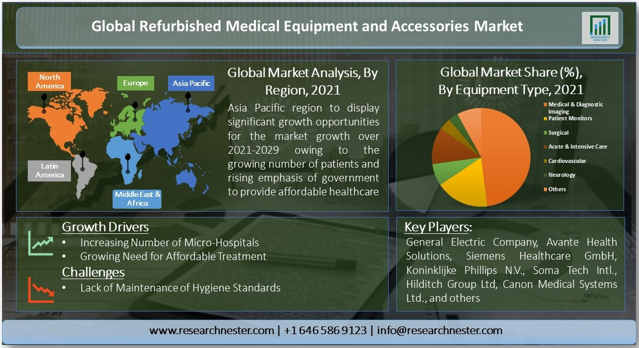 Global-Refurbished-Medical-Equipment-and-Accessories-Market