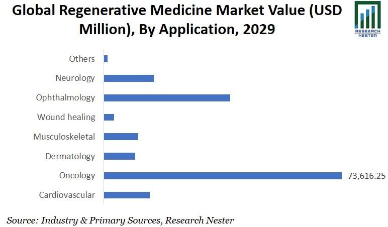 Regenerative Medicine Market Value image