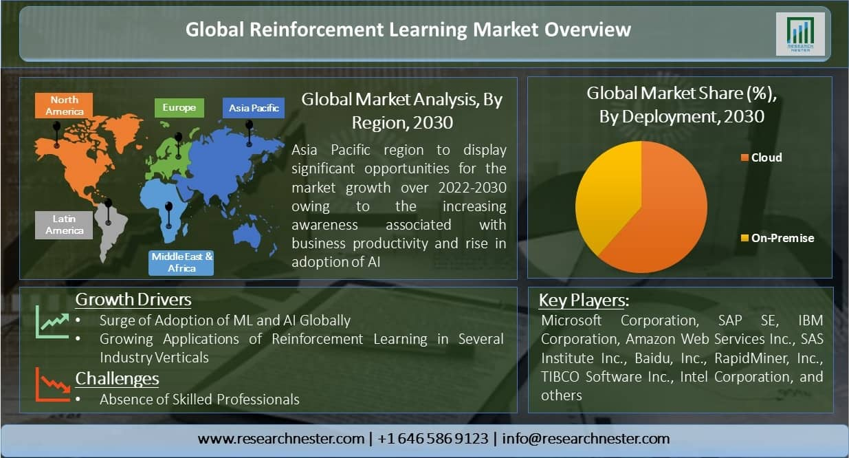 Global-Reinforcement-Learning-Market-Overview