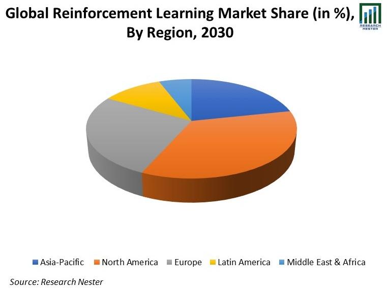 Global-Reinforcement-Learning-Market-Share