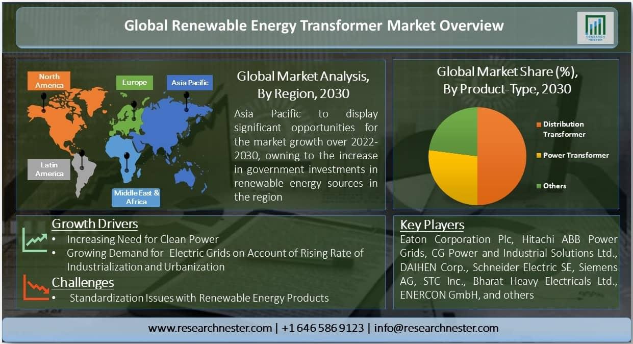 Renewable Energy Transformer Market