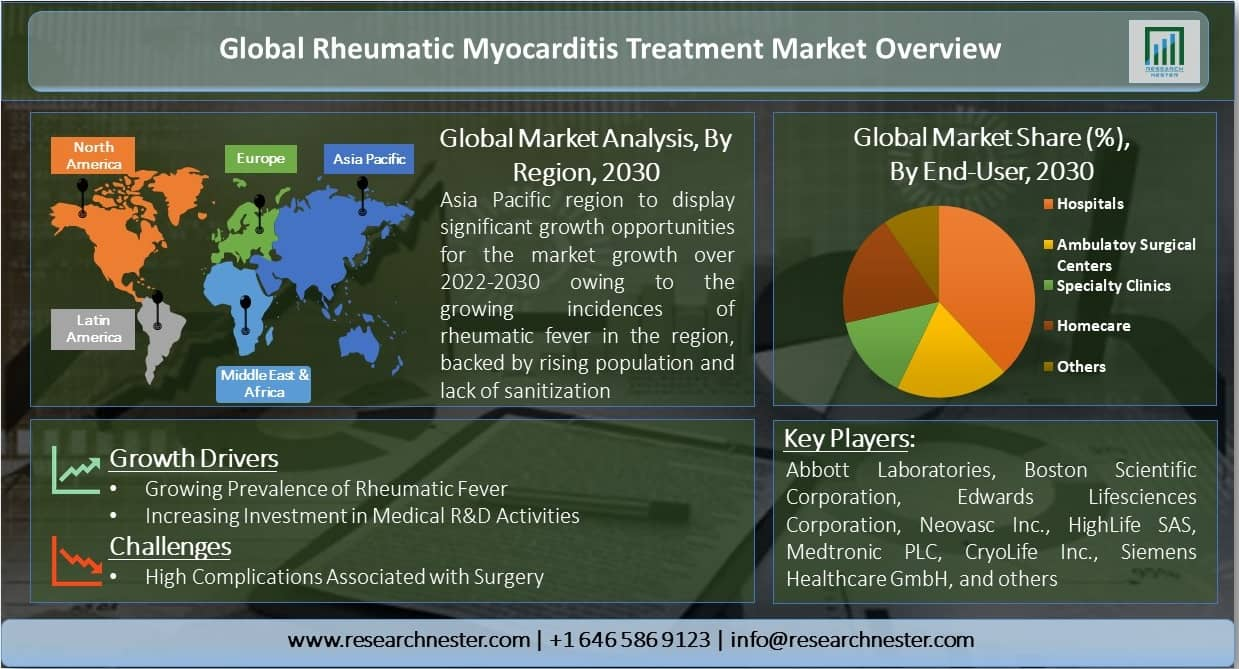 Global-Rheumatic-Myocarditis-Treatment-Market-Overview