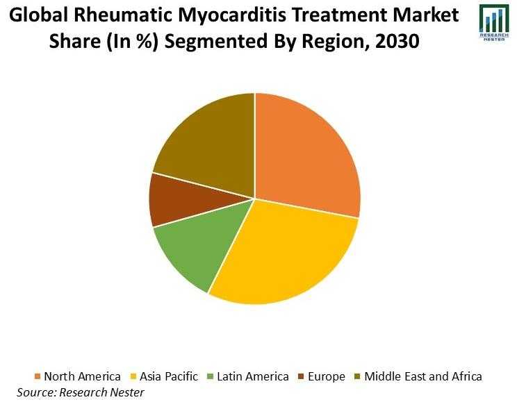 Global-Rheumatic-Myocarditis-Treatment-Market-Share